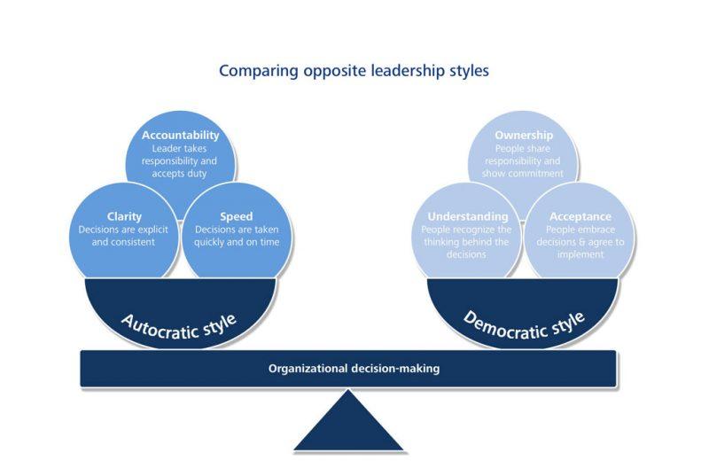 democratic leadership style pdf